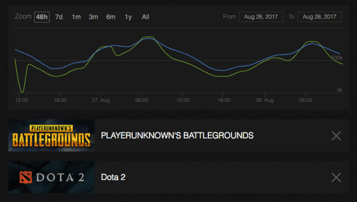 PlayerUnknowns Battlegrounds Temporarily Beats Dota 2 As