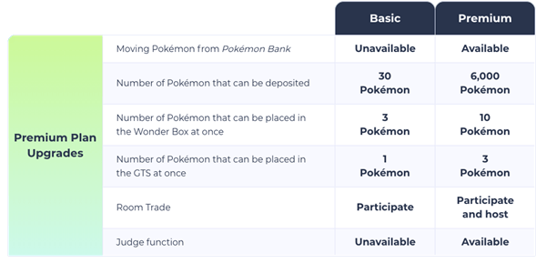 Pokemon_HOME_Premium_Plans Pokemon Home Pricing Details Revealed | IGN