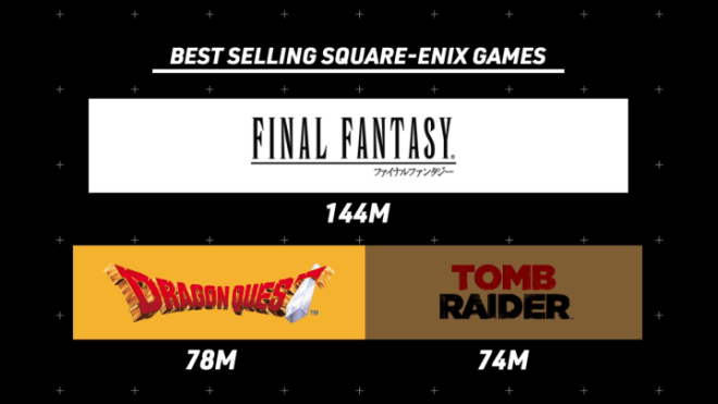 Top-SE-Titles-720x405 Why Final Fantasy is the Biggest RPG Series of All Time | IGN