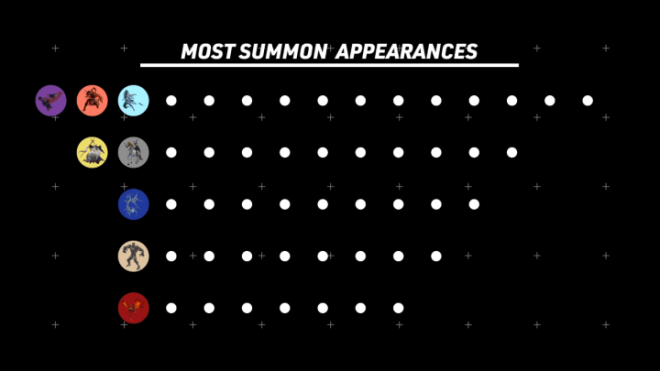 Total-Summons-720x405 Why Final Fantasy is the Biggest RPG Series of All Time | IGN