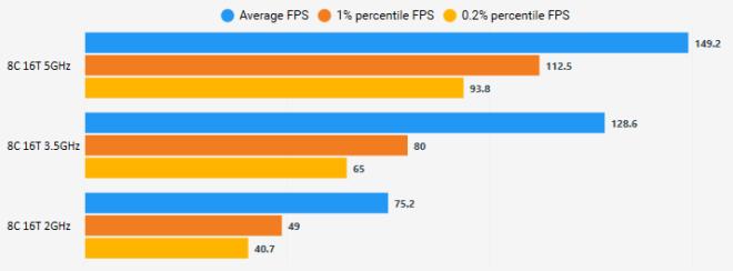 cpu_freq_scaling Horizon Zero Dawn PC Port Analysis   IGN