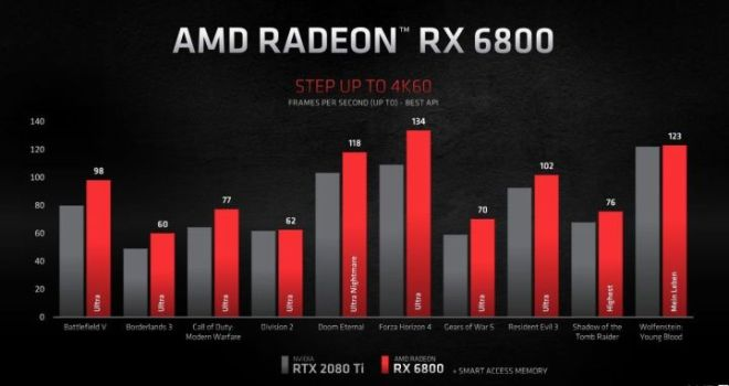 RX-6800-720x382 AMD's New GPUs Versus Nvidia, PS5, and Xbox Series X   IGN