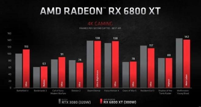 RX-6800-XT-720x384 AMD's New GPUs Versus Nvidia, PS5, and Xbox Series X   IGN