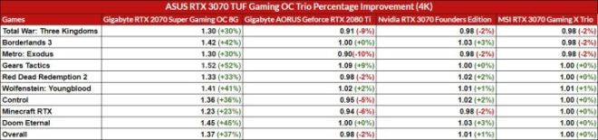 4K-Uplift-Comparison-720x169 Asus RTX 3070 TUF Gaming OC Graphics Card Review   IGN