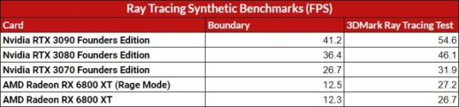 Ray-Tracing-Synthetic-Benchmarks-FPS-720x168 AMD Radeon RX 6800 XT Review and Benchmarks | IGN