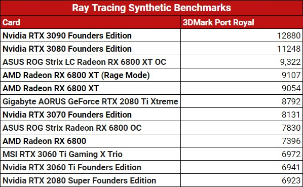 Ray-Tracing-Synthetics-Score MSI RTX 3060 Ti Gaming X Trio Graphics Card Review | IGN