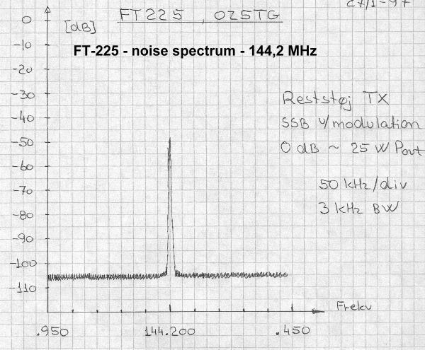BB noise