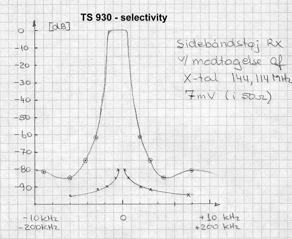 RX selectivity