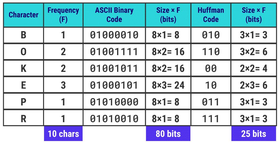 Huffman kodları, her karakter için benzersiz ikili kodlardır