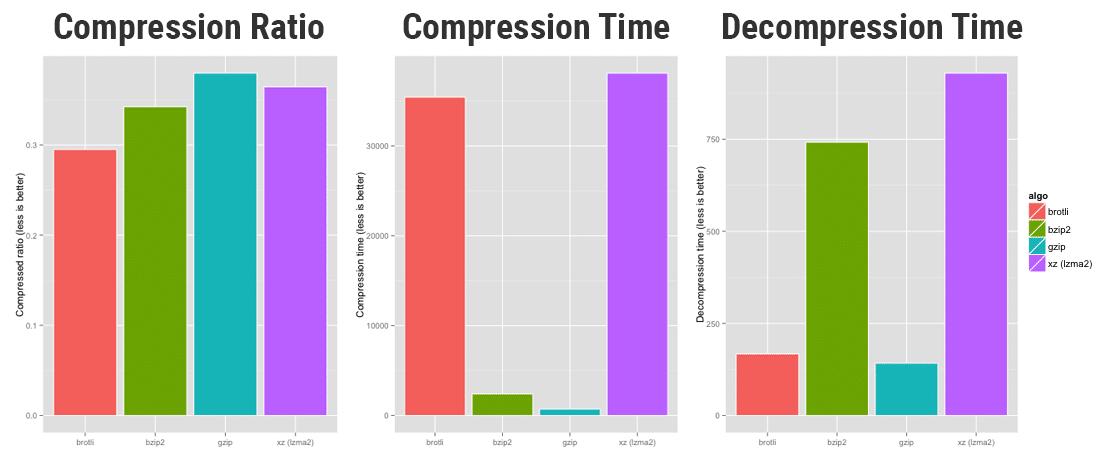 Brotli - bzip2 - GZIP - xz sıkıştırma performansı (Kaynak: OpenCPU)