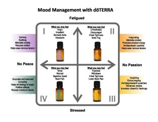 mood-management-with-doterra-page-001