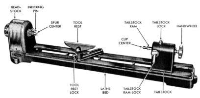 Rockwell Wood Lathe Manual