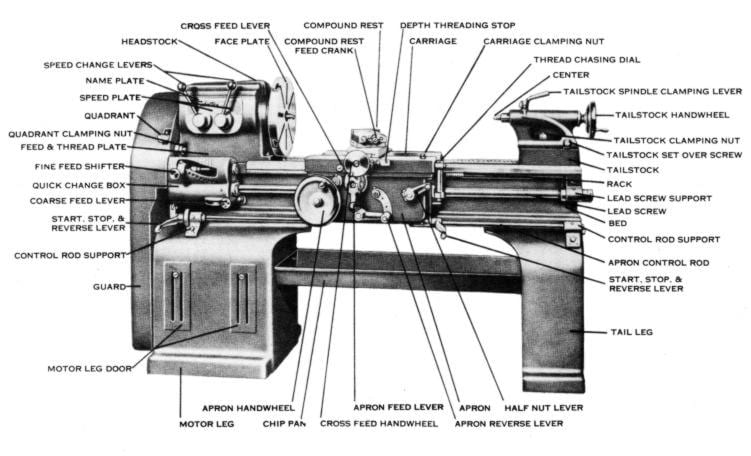 South Bend Lathe Parts Diagram : 30 Wiring Diagram Images