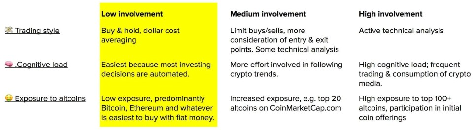 cryptocurrency-investing-style-1