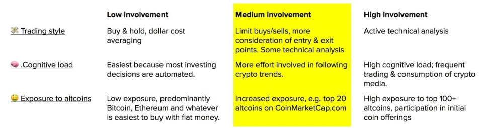 cryptocurrency-investing-style-2
