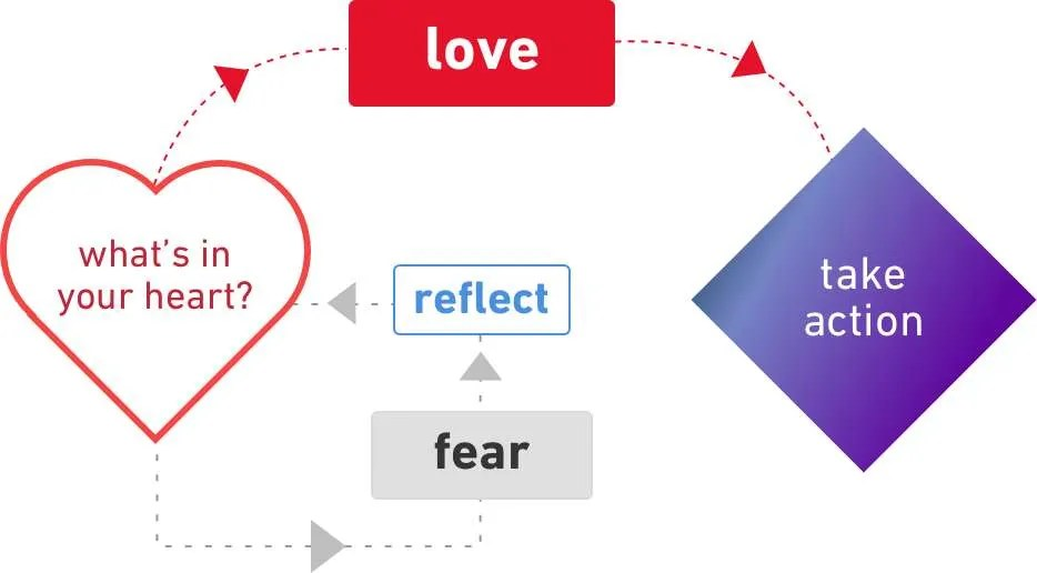 do-things-love-not-with-fear-diagram