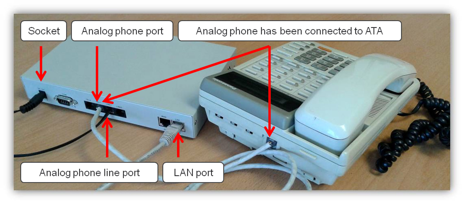 Ozeki Voip Pbx How To Connect Desktop Analog Phones To