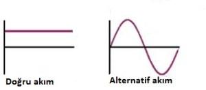 alternatif/dogru işaret