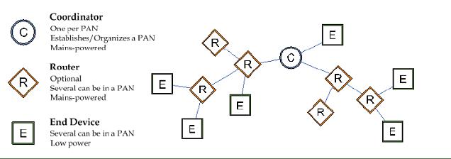 xbee_create_pan