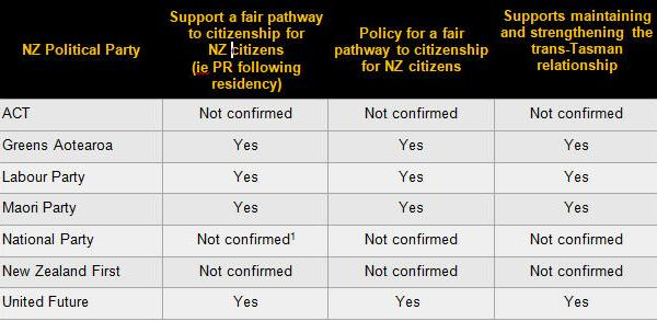 New Zealand political support