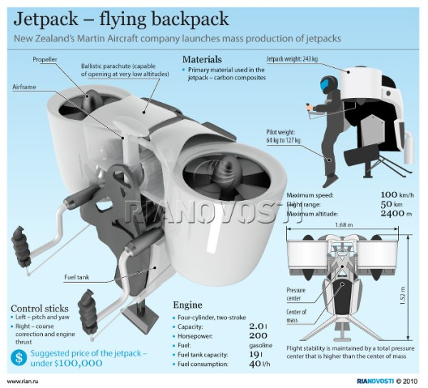 inventing-the-jetpack