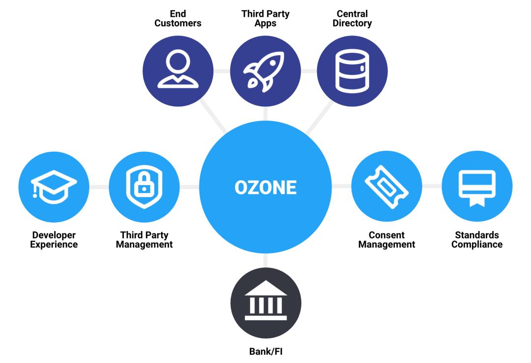 Ozone Platform