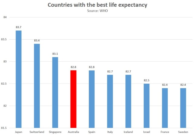 life-expectancy-who-2016