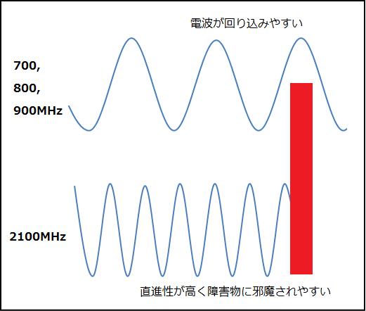 異なる周波数の波の形のその性質の違いを解説した図
