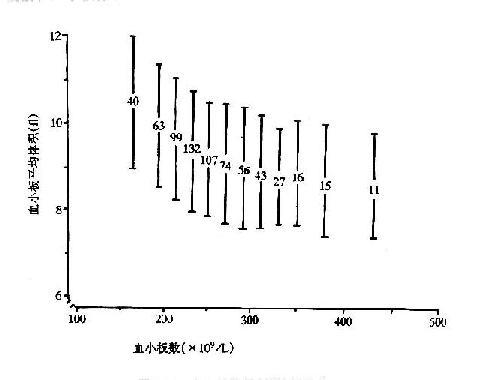 基礎檢驗學/血細胞分析儀檢測參數的臨床意義 - A+醫學百科