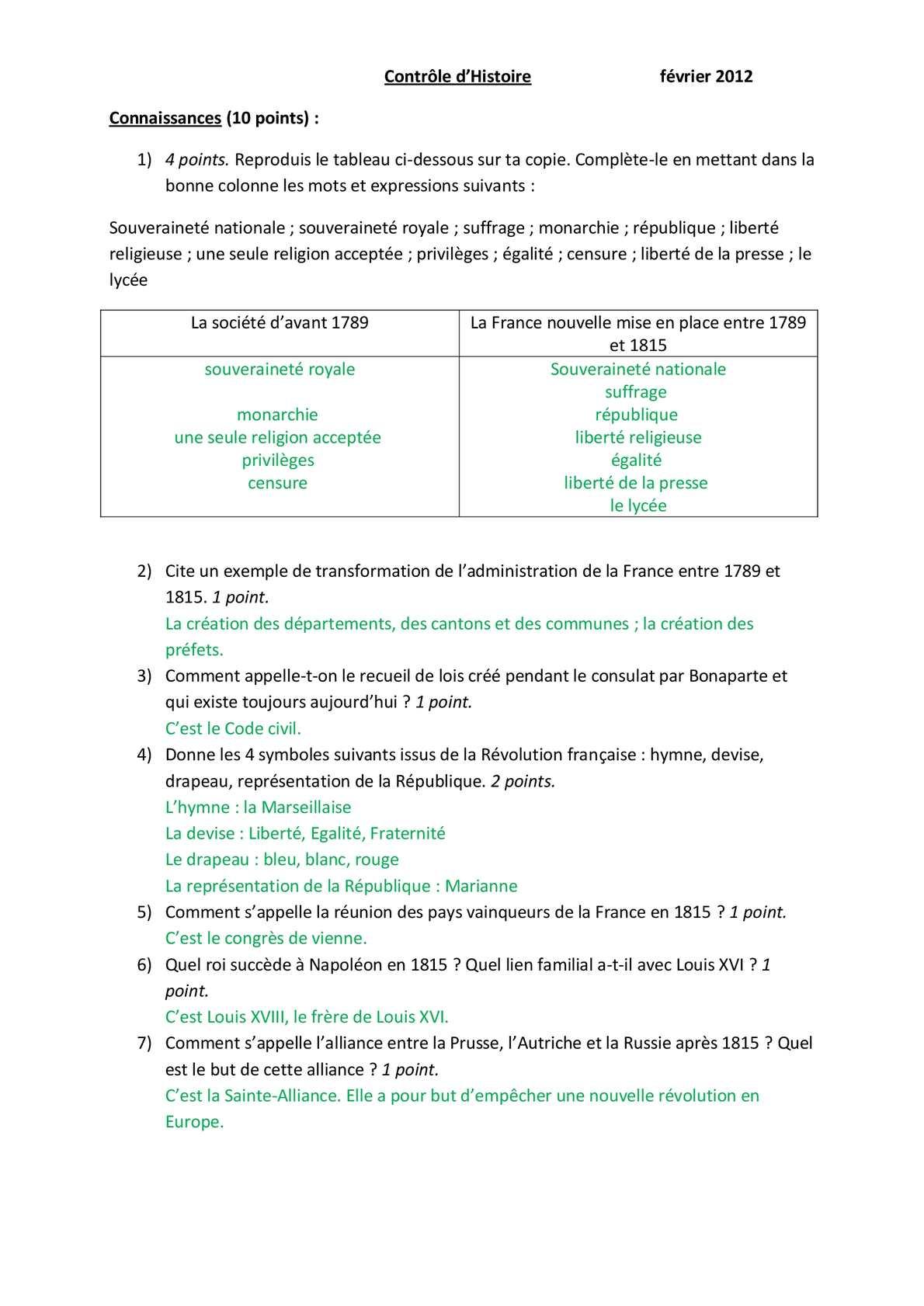 Transformations Politiques Et Sociales De La France De 1789 à 1815 : transformations, politiques, sociales, france, Controle, Histoire, France, Leurope, Aperçu, Historique