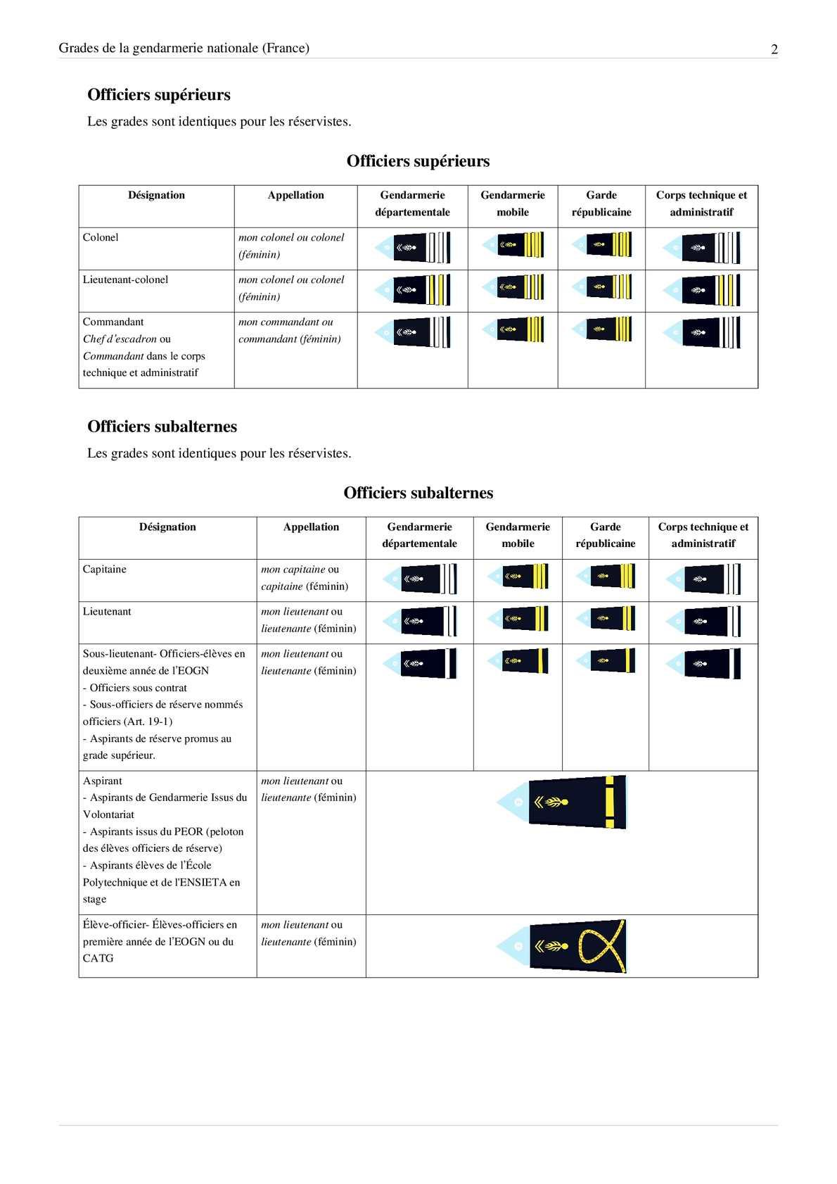 Grade De La Gendarmerie : grade, gendarmerie, Grade, Gendarmerie, Nationale, CALAMEO, Downloader