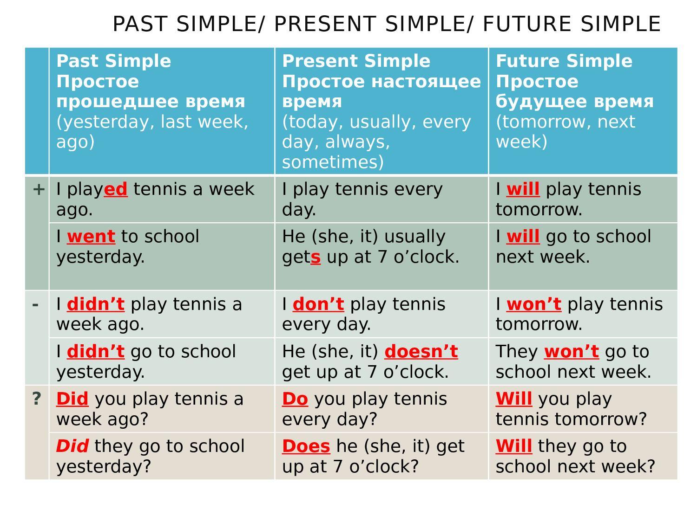 Past Simple Present Simple Future Simple