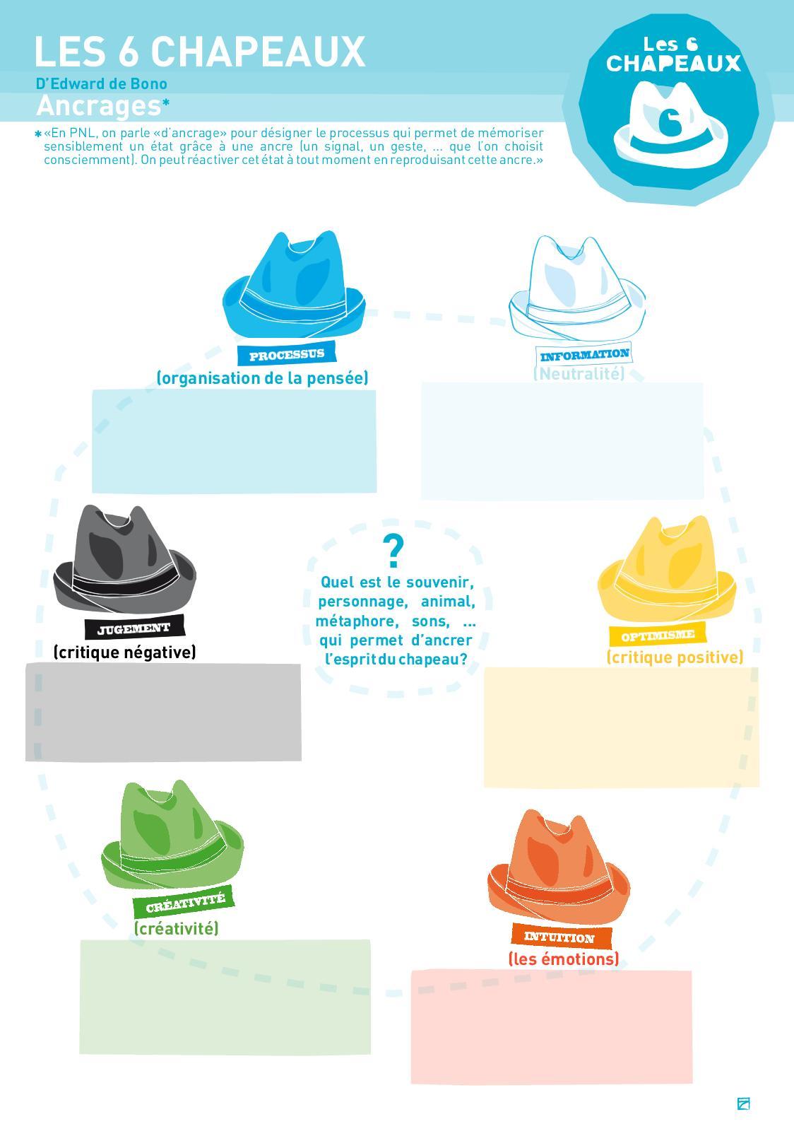 Les 6 Chapeaux De Bono : chapeaux, Calaméo, Fiche, Chapeaux, Ancrage