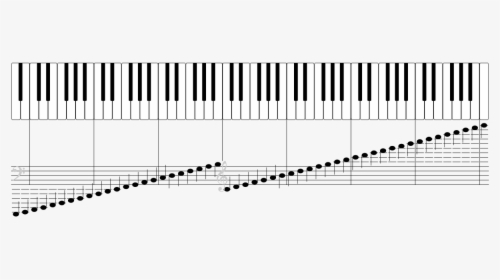 Diagram Of A Full 88 Key Piano Keyboard, With Each