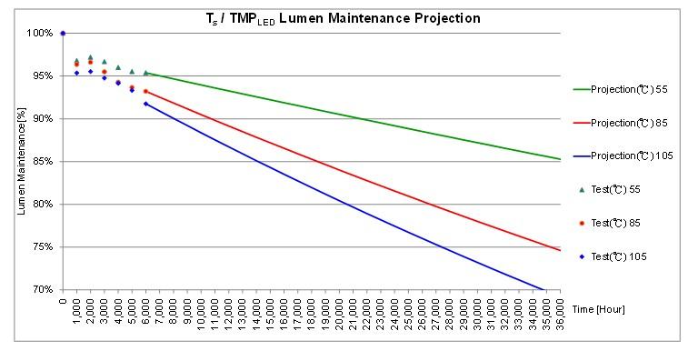 如何利用實驗數據有效推估LED壽命? - LEDinside