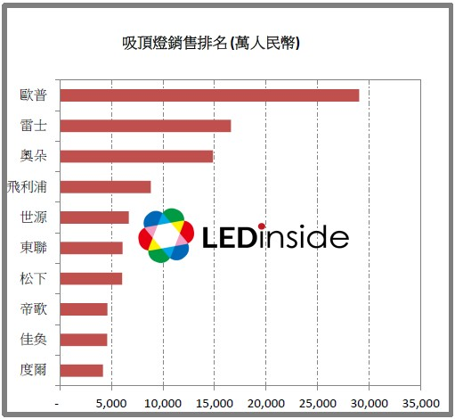 LEDinside:2014年中國網購吸頂燈市場達45億人民幣 - LEDinside