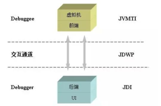 图21 JPDA