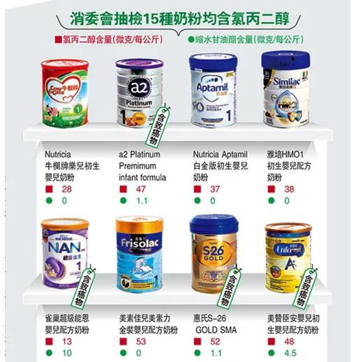 香港測出9款嬰兒奶粉有致癌物質 這9款嬰兒奶粉致癌是什么牌子?_滾動_中國小康網