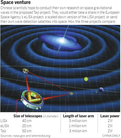 Chinese scientists are proposing a space gravitational wave detection project that could either be a part of the European Space Agency's eLISA project or a parallel project.