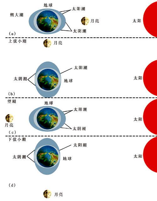 潮汐現象_360百科
