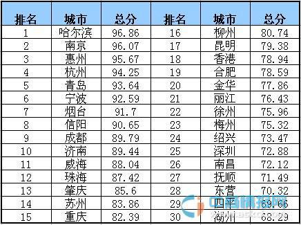 中國幸福城市排行榜_360百科