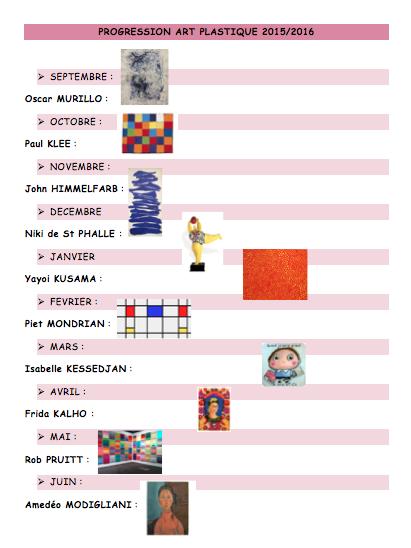 PDF Gratuit Arts visuels et jardins Cycles 1 , 2 et 3 - PDF