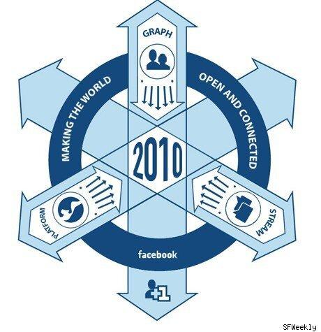 Le crateur de Facebook transpire  grosses goutes quand on loblige a dvoiler le logo