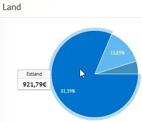Bondora Verteilung Länder