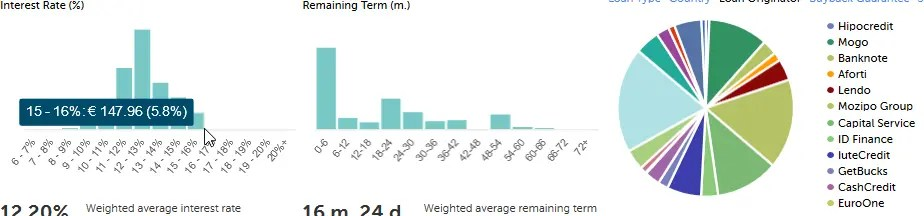 Mintos Verteilung - genügend diversifiziert trotz dem Schwerpunkt auf Kurzläufern
