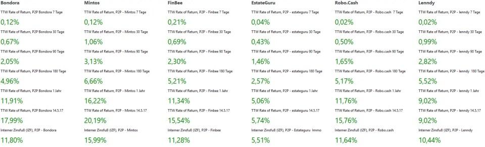 P2P Portfolio Performance Zahlenwerk Teil 1