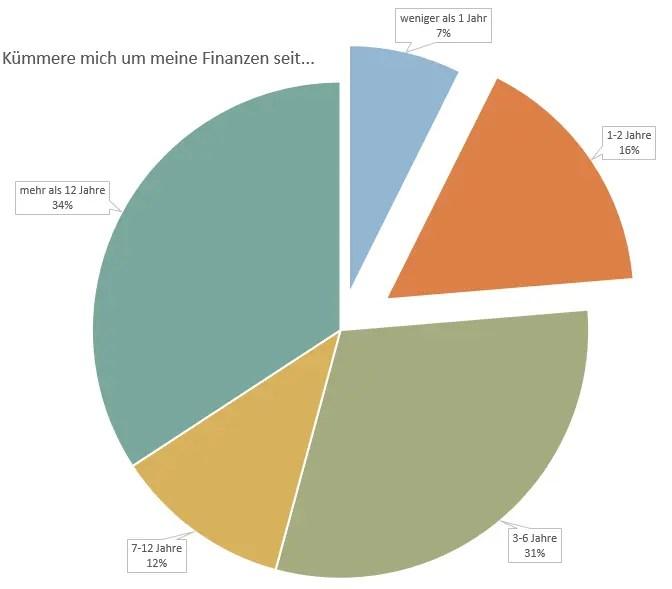 P2P Umfrage Finanzen