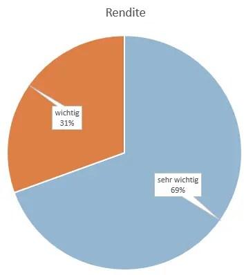 P2P Umfrage - Welche Priorität hat das Stichwort Rendite für dich im Zusammenhang mit P2P?