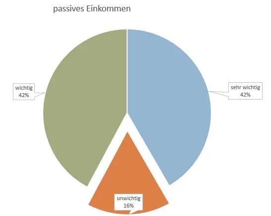 P2P Umfrage Welche Priorität hat das Stichwort passives Einkommen für dich im Zusammenhang mit P2P?