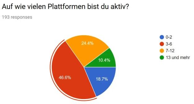 P2P Umfrage Auf wie vielen Plattformen bist du aktiv?